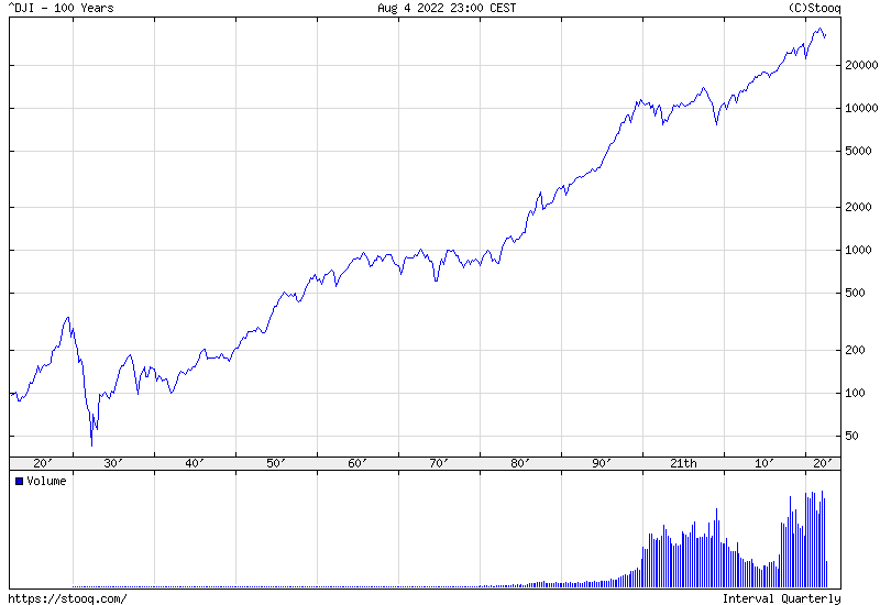 Dow Jones Index 100 years historical chart