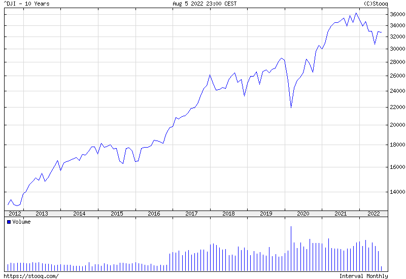 Dow Jones Index 10 years historical graph