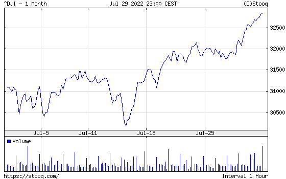 Dow Jones Index 1 month historical graph