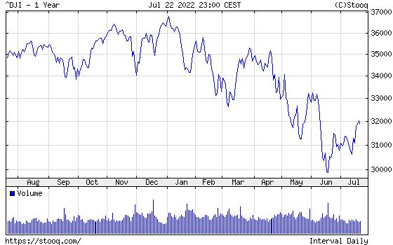 Dow Jones Index 1 year historical graph