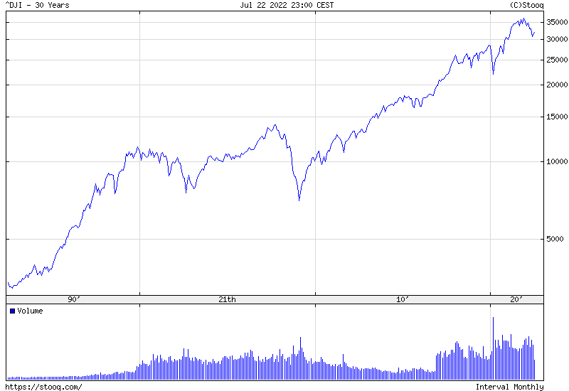 Dow Jones Index 30 years historical graph