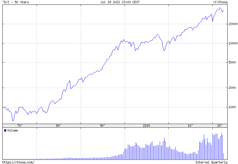 Dow Jones Index 50 years historical graph