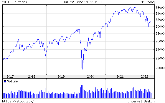 Dow Jones Index 5 years historical graph