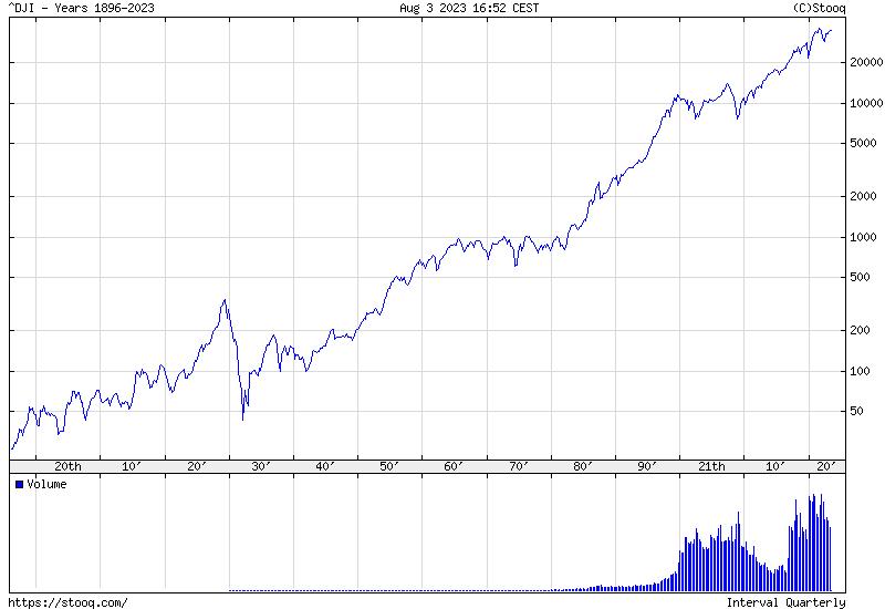 Dow Jones Index Maximum historical chart