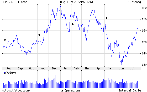 Apple 1 year chart - Apple one year price chart