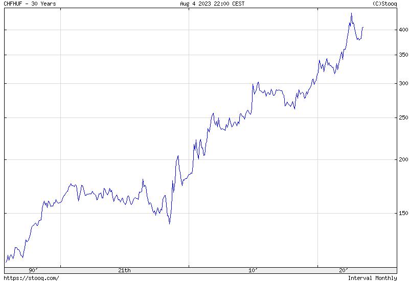 CHF/HUF 30 Éves Történelmi árfolyamgrafikon