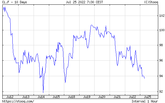 WTI Crude Oil 10 days historical graph