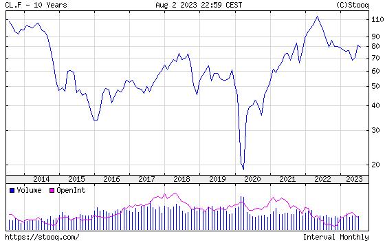 WTI Crude Oil 10 years historical graph