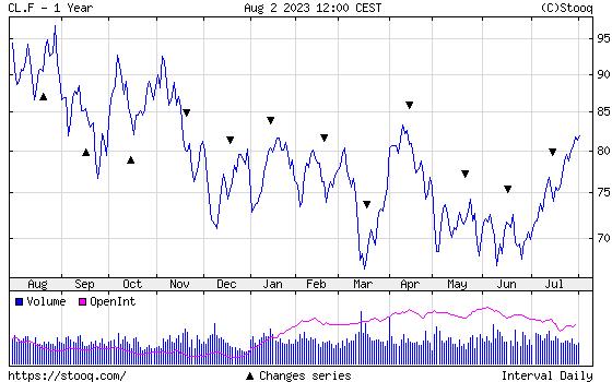 WTI Crude Oil 1 year historical graph