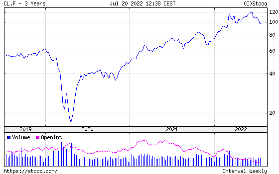 WTI Crude Oil 3 years historical graph