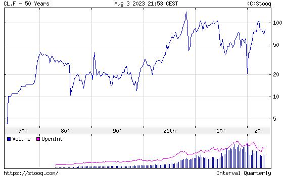 WTI Crude Oil 50 years historical graph