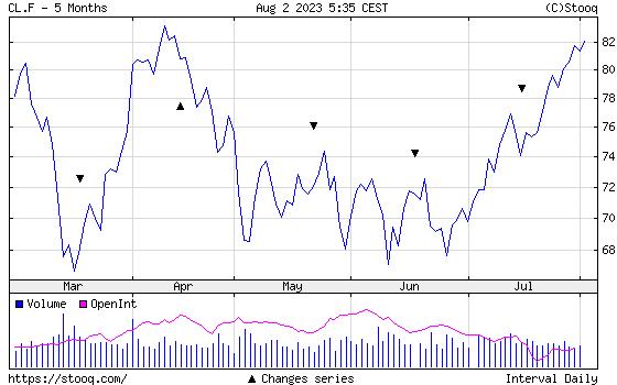 WTI Crude Oil half year historical graph