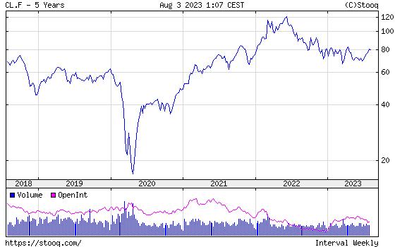 WTI Crude Oil 5 years historical graph