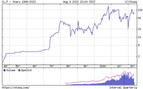 WTI Crude Oil historical graph