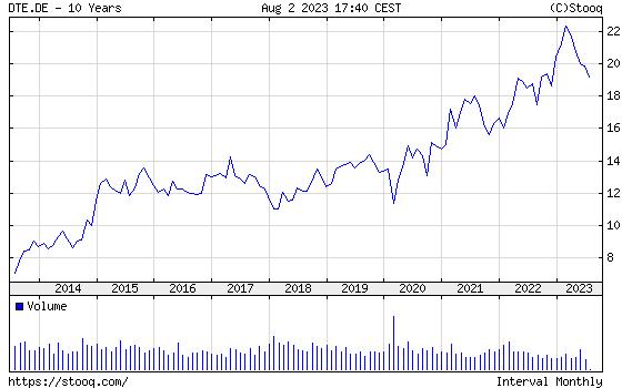 DEUTSCHE TELEKOM ten year chart -  DEUTSCHE TELEKOM 10 years chart