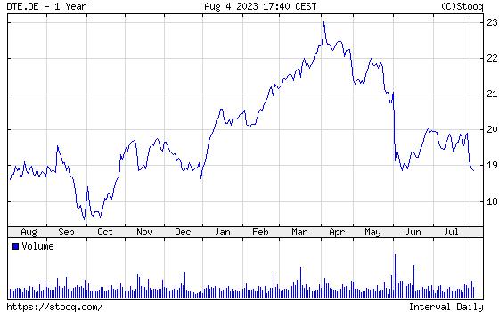 DEUTSCHE TELEKOM 1 year chart -  DEUTSCHE TELEKOM one year price chart