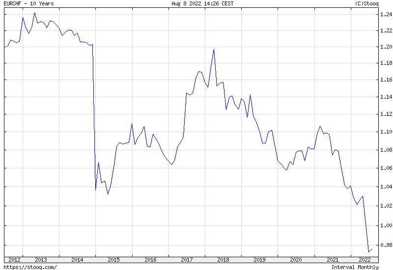 EUR/CHF 10 years historical graph
