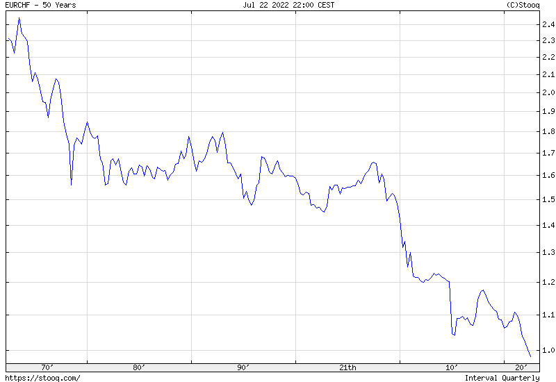 EUR/CHF 50 years historical graph