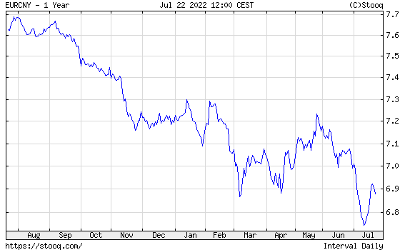 EUR/CNY 1 year historical graph