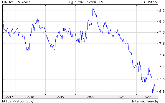 EUR/CNY 5 years historical graph