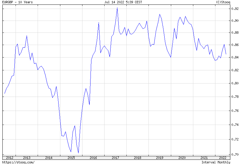 EUR/GBP 10 years historical graph