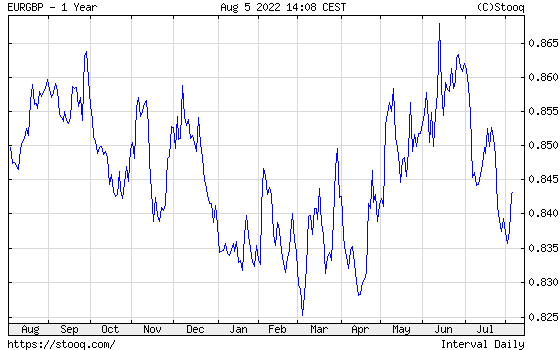 EUR/GBP 1 year historical graph