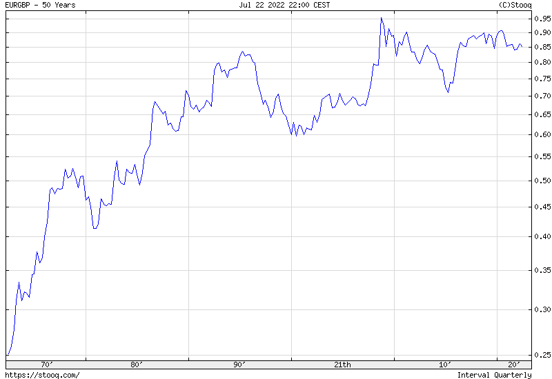 EUR/GBP 50 years historical graph