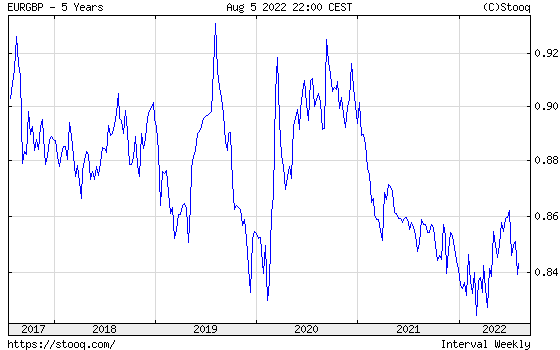 EUR/GBP 5 years historical graph