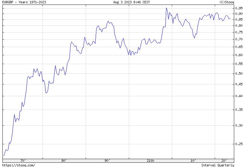 EUR/GBP Maximum historical chart