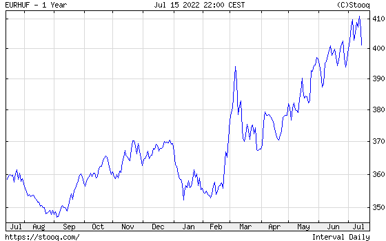 EUR/HUF Éves árfolyamdiagram