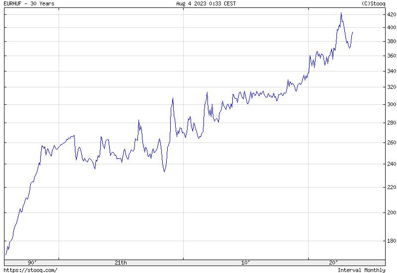 EUR/HUF 30 Éves Történelmi árfolyamgrafikon