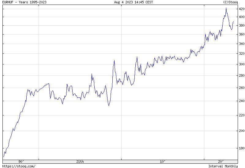 EUR/HUF Maximum Történelmi árfolyamgrafikon