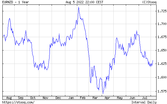 EUR/NZD 1 year historical graph