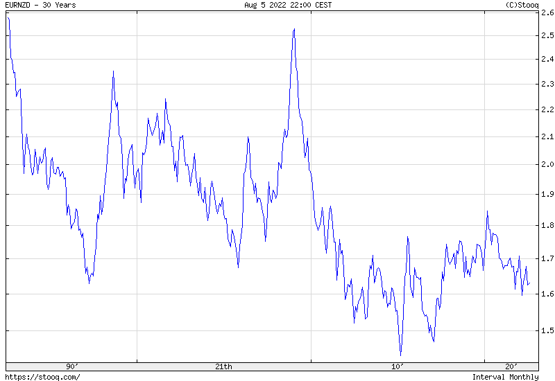 EUR/NZD 30 years historical graph
