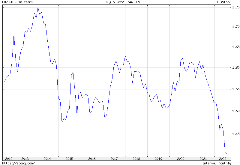 EUR/SGD 10 years historical graph