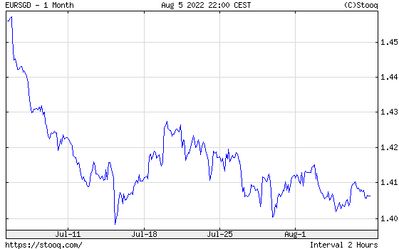EUR/SGD 1 month historical graph