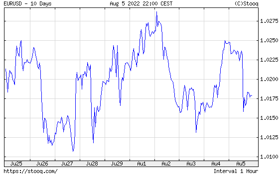 EUR/USD 10 days historical graph