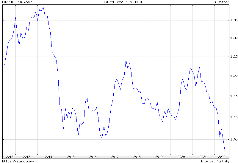 EUR/USD 10 years historical graph