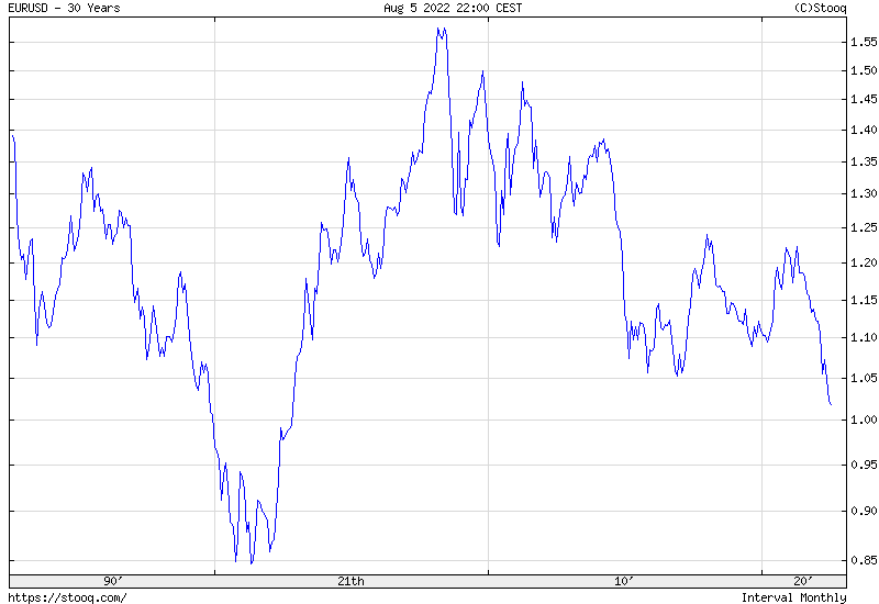 EUR/USD 30 years historical graph