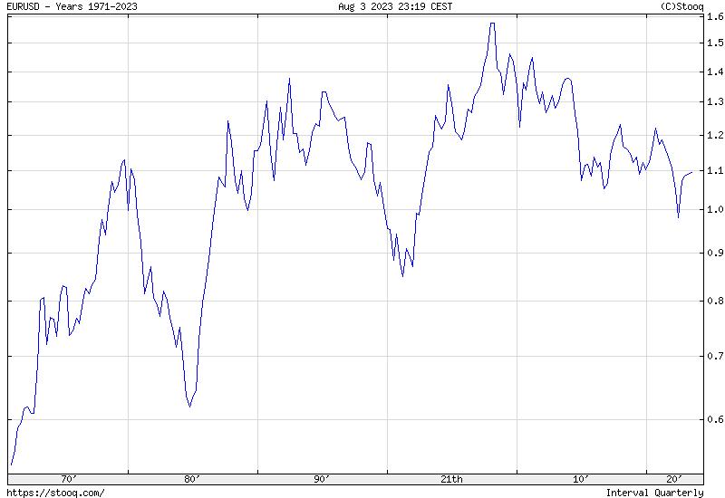 EUR/USD Maximum historical chart