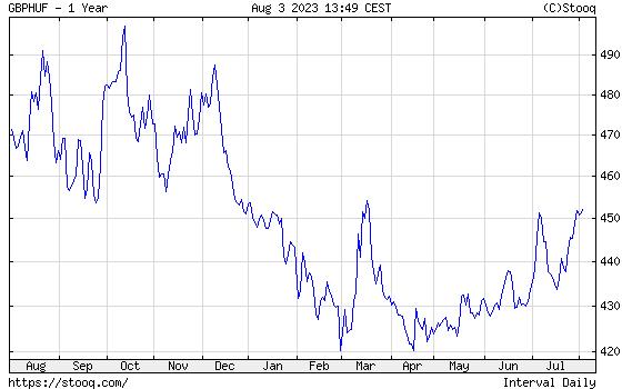 GBP/HUF Éves árfolyamdiagram