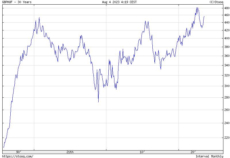 GBP/HUF 30 Éves Történelmi árfolyamgrafikon
