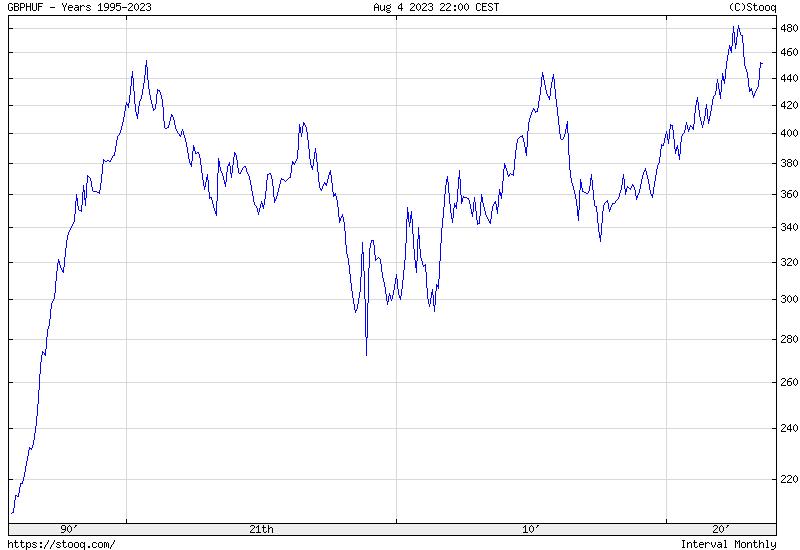 GBP/HUF Maximum Történelmi árfolyamgrafikon