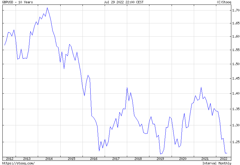 GBP/USD 10 years historical graph