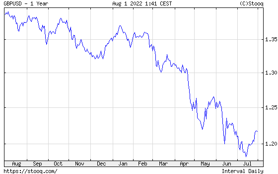 GBP/USD 1 year historical graph