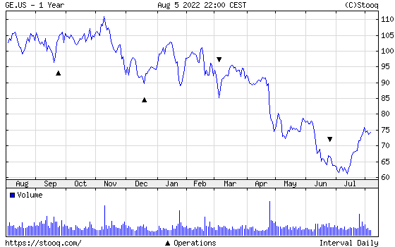General Electric 1 year chart - General Electric one year price chart