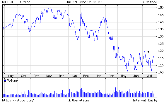 GOOGLE 1 year chart - GOOGLE one year price chart