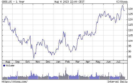 GOOGLE éves árfolyam diagram