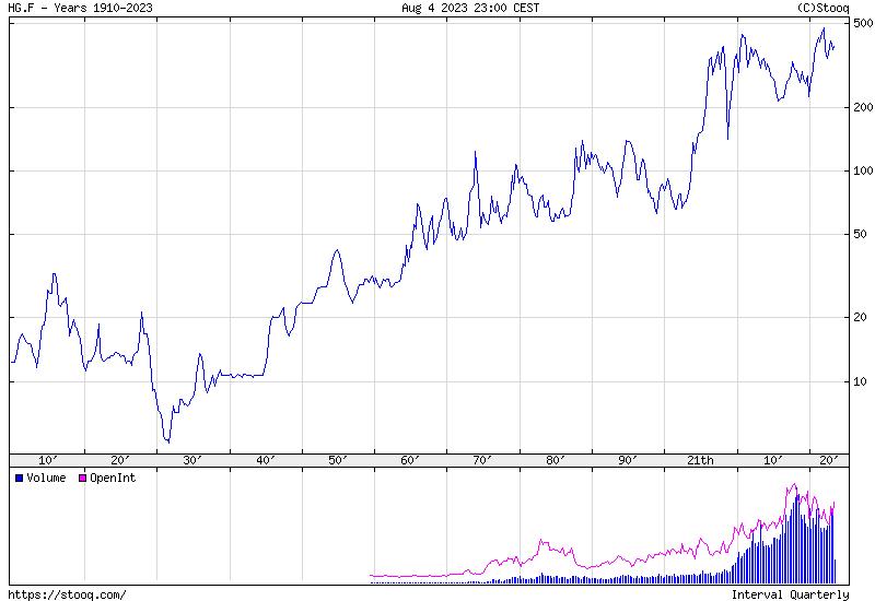 Réz Történelmi árfolyamgrafikon