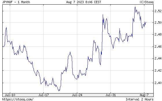JPY/HUF 1 havi árfolyamdiagram